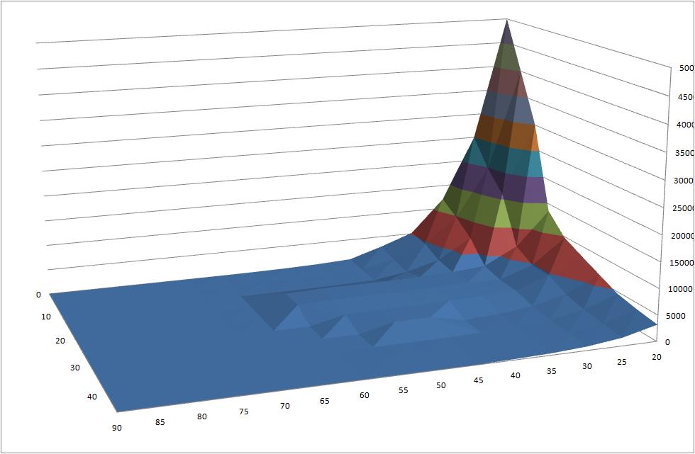 wykres wartości rezystancji czujnik HR