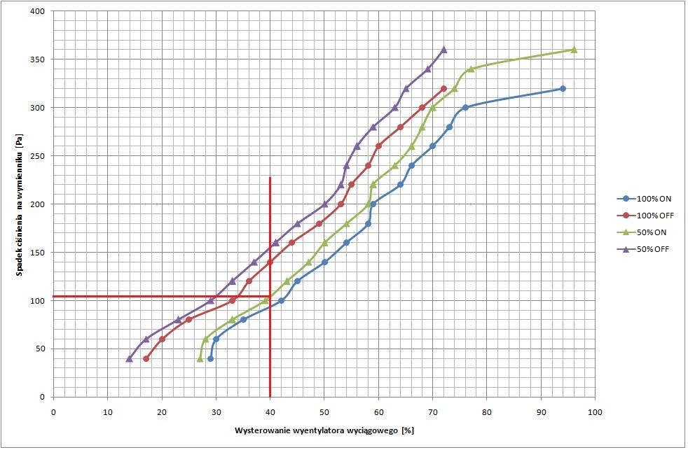 wykres spadkow cisnienia