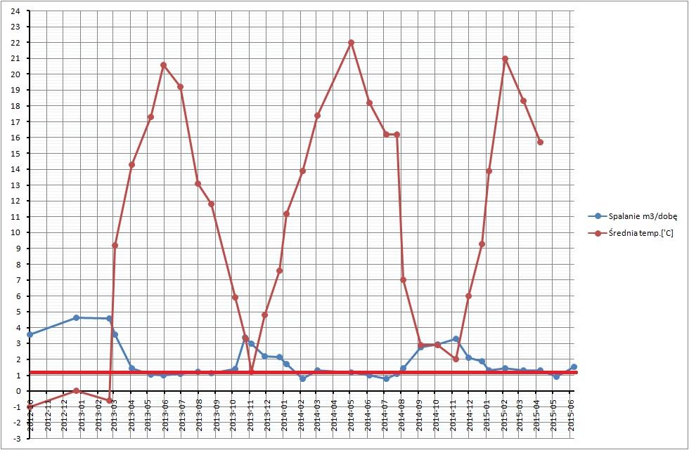 Dane historyczne spalania gazu i temperatury powietrza