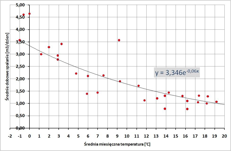 Średnie dobowe spalanie w funkcji średniej temperatury